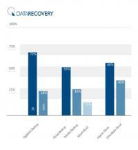 DATARECOVERY&Atilde;&sbquo;&Acirc;&reg; Datenrettung: Auswertung einer Umfrage zum Backupverhalten ...        <a href=