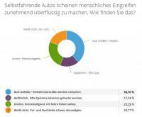 S-Direkt-Umfrage vom 18.12.2015 – 29.01.2016