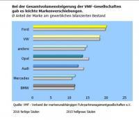 Ford bleibt die beliebteste Fuhrparkmarke (Quelle: VMF Bestandsanalyse 2016)