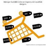 Kaufabbrüche verringern und Liquidität steigern