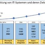 Entwicklung von IT-Systemen und deren Zielsetzung