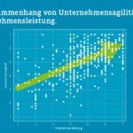Die Infografik zeigt einen klaren Zusammenhang zwischen Unternehmensagilität und -leistung (Bildquelle: Campana & Schott)