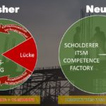 Riskante Lücke schließen: Gegenüberstellung von interner und externer Provider-Steuerung (Bildquelle: Scholderer GmbH)