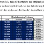 """Prof. Boehle: """"Wandel des Controllings zum 'Digitalen Kompass' für Führung in Unternehmen"""""""