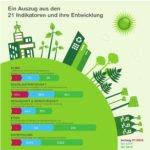 Auf geradem Kurs zur Nachhaltigkeit: Schneider Sustainability Impact 2018-2020 ist seinem Ziel voraus
