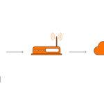 IIoT-Lösungen von LAPP für intelligente Verbindungslösungen