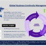 Global Business Continuity Management (BCM) -Markt mit einer CAGR von 15,6% im Zeitraum 2019–2024