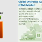 Der globale Markt für Enterprise Asset Management (EAM) soll bis 2024 8,8 Mrd. USD erreichen