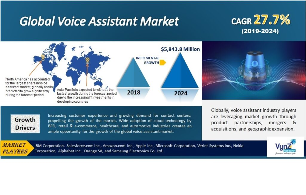 Voice Assistant Market