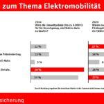 E-Fahrzeuge: Fördermaßnahmen wirken