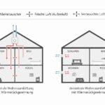 Mit kontrollierter Wohnraumlüftung die Keim- und Schadstoff-Belastung  der Innenraumluft senken